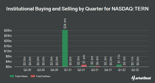 Institutional Ownership by Quarter for Terns Pharmaceuticals (NASDAQ:TERN)