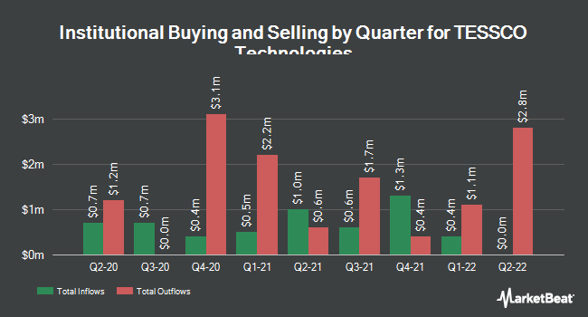 Institutional Ownership by Quarter for TESSCO Technologies Incorporated (NASDAQ:TESS)