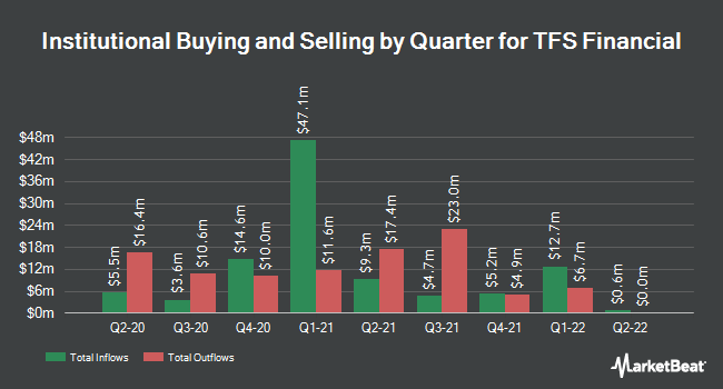 Institutional Ownership by Quarter for TFS Financial (NASDAQ:TFSL)