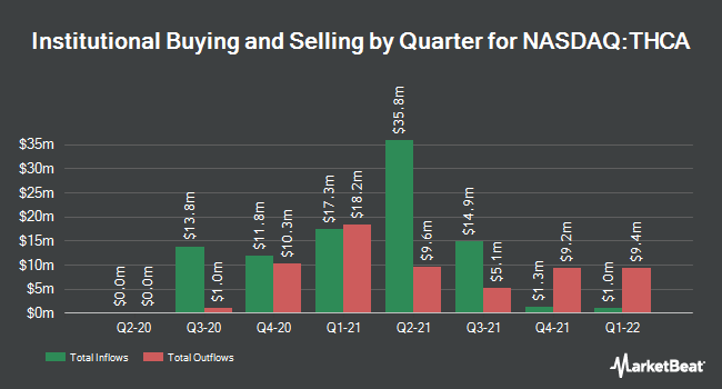 Institutional Ownership by Quarter for Tuscan Holdings Corp. II (NASDAQ:THCA)
