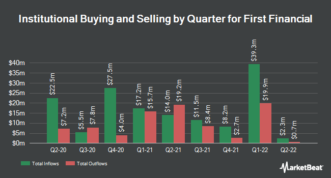 Institutional Ownership by Quarter for First Financial (NASDAQ:THFF)