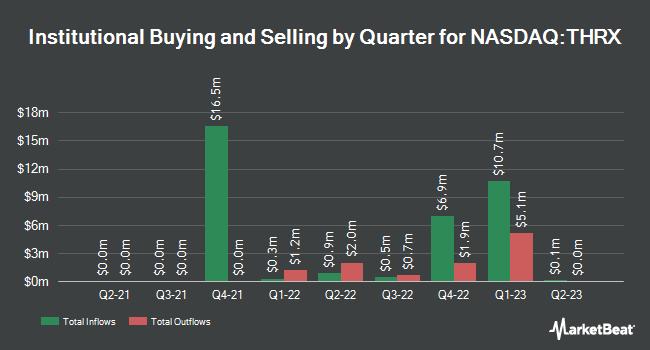 Institutional Ownership by Quarter for Innoviva (NASDAQ:THRX)