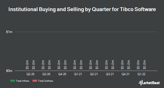 Institutional Ownership by Quarter for Tibco Software (NASDAQ:TIBX)