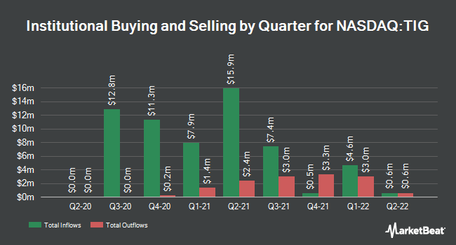 Institutional Ownership by Quarter for Trean Insurance Group (NASDAQ:TIG)