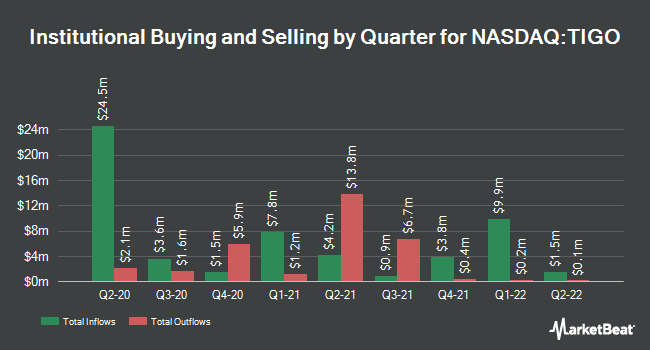 Institutional Ownership by Quarter for Millicom International Cellular (NASDAQ:TIGO)