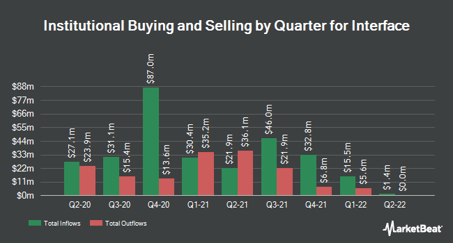 Institutional Ownership by Quarter for Interface (NASDAQ:TILE)