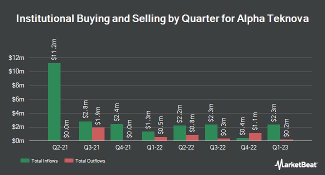 Institutional Ownership by Quarter for Alpha Teknova (NASDAQ:TKNO)