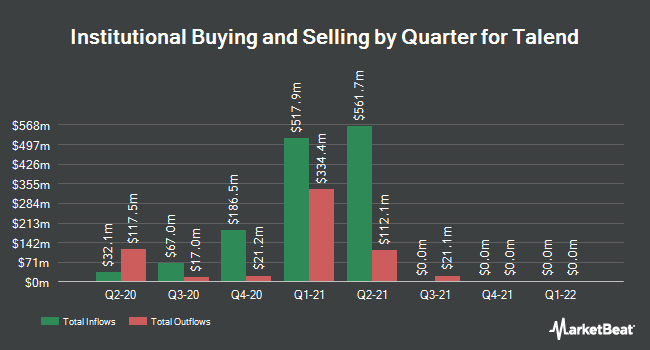 Institutional Ownership by Quarter for Talend (NASDAQ:TLND)