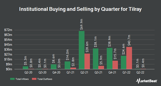 Institutional Ownership by Quarter for Tilray (NASDAQ:TLRY)
