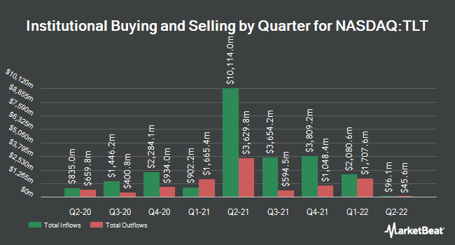 Institutional Ownership by Quarter for iShares 20+ Year Treasury Bond ETF (NASDAQ:TLT)