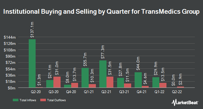Institutional Ownership by Quarter for TransMedics Group (NASDAQ:TMDX)