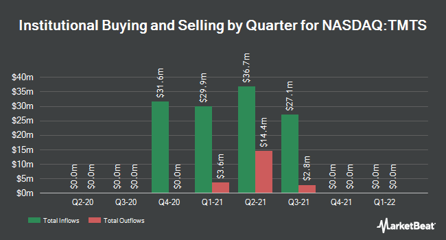 Institutional Ownership by Quarter for Spartacus Acquisition (NASDAQ:TMTS)