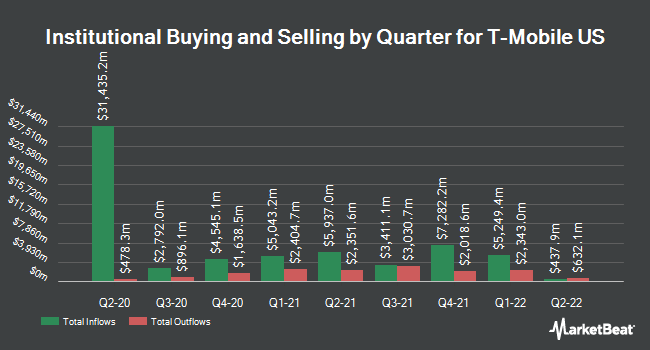 Institutional Ownership by Quarter for T-Mobile Us (NASDAQ:TMUS)