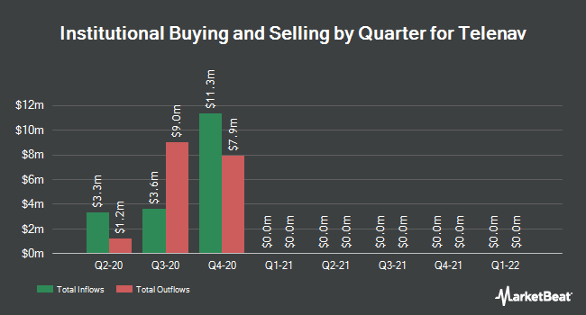 Institutional Ownership by Quarter for Telenav (NASDAQ:TNAV)