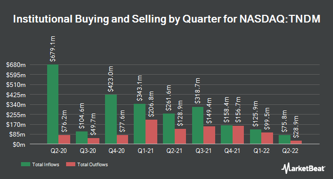Institutional Ownership by Quarter for Tandem Diabetes Care (NASDAQ:TNDM)