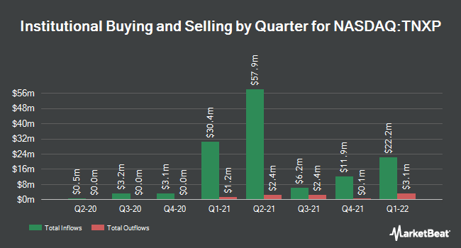 Institutional Ownership by Quarter for Tonix Pharmaceuticals (NASDAQ:TNXP)