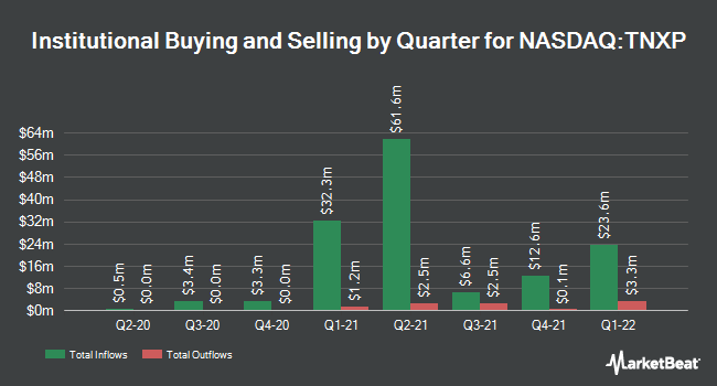 Institutional Ownership by Quarter for Tonix Pharmaceuticals Holding Corp. (NASDAQ:TNXP)
