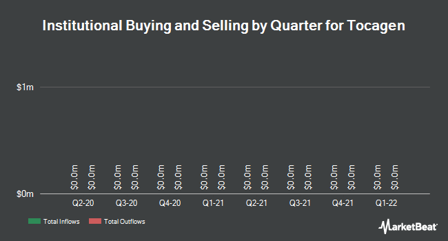 Institutional Ownership by Quarter for Tocagen (NASDAQ:TOCA)