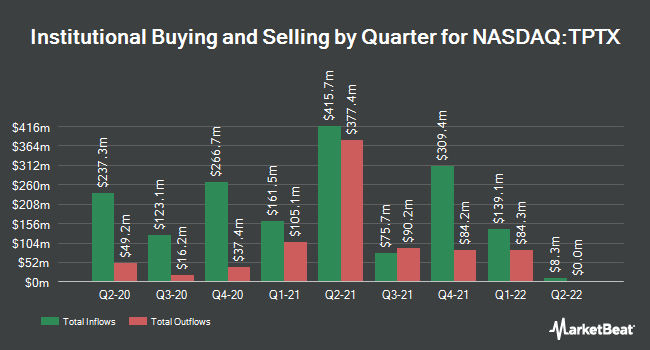 Institutional Ownership by Quarter for Turning Point Therapeutics (NASDAQ:TPTX)