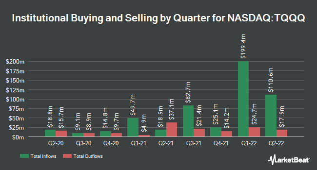 Institutional Ownership by Quarter for ProShares UltraPro QQQ (NASDAQ:TQQQ)