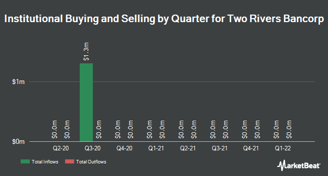 Institutional Ownership by Quarter for Two Rivers Bancorp (NASDAQ:TRCB)