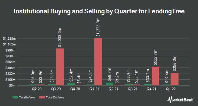 Institutional Ownership by Quarter for LendingTree (NASDAQ:TREE)