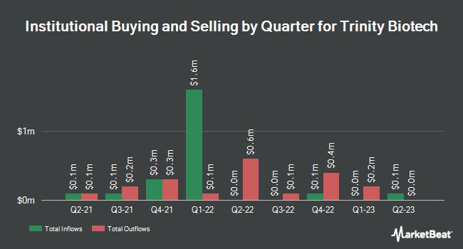 Institutional Ownership by Quarter for Trinity Biotech (NASDAQ:TRIB)