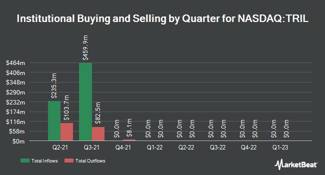 Institutional Ownership by Quarter for Trillium Therapeutics (NASDAQ:TRIL)
