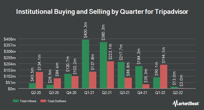 Institutional Ownership by Quarter for Tripadvisor (NASDAQ:TRIP)