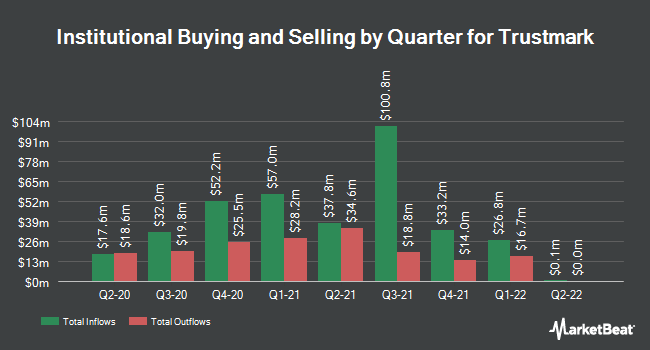 Institutional Ownership by Quarter for Trustmark (NASDAQ:TRMK)