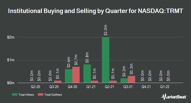 Institutional Ownership by Quarter for Tremont Mortgage Trust (NASDAQ:TRMT)