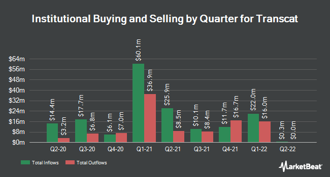 Institutional Ownership by Quarter for Transcat (NASDAQ:TRNS)