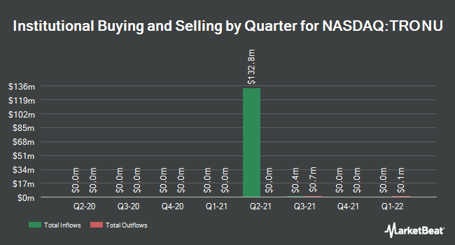 Institutional Ownership by Quarter for Corner Growth Acquisition Corp. 2 Units (NASDAQ:TRONU)