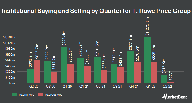 Institutional Ownership by Quarter for T. Rowe Price Group (NASDAQ:TROW)