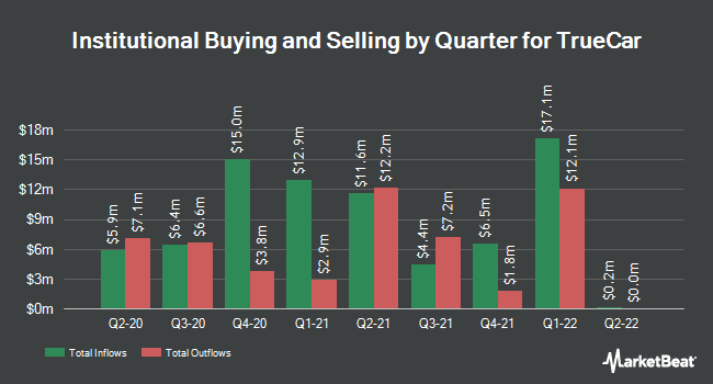 Institutional Ownership by Quarter for TrueCar (NASDAQ:TRUE)