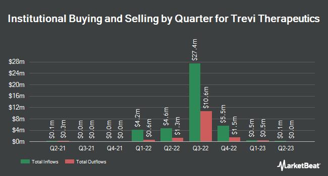 Institutional Ownership by Quarter for Trevi Therapeutics (NASDAQ:TRVI)