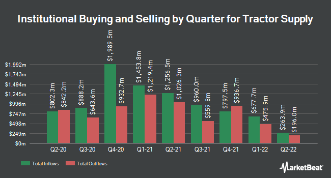 Institutional Ownership by Quarter for Tractor Supply Company (NASDAQ:TSCO)