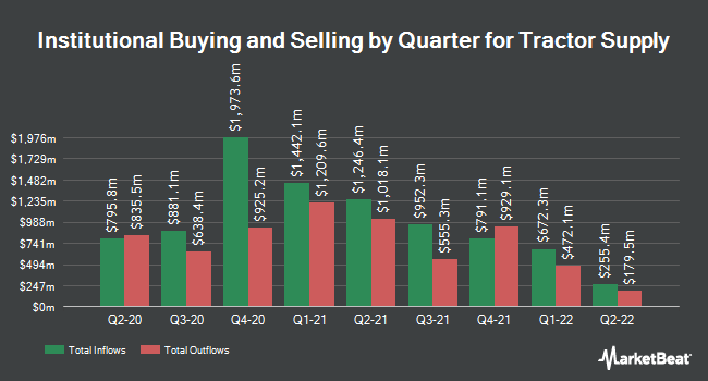 Institutional Ownership by Quarter for Tractor Supply (NASDAQ:TSCO)
