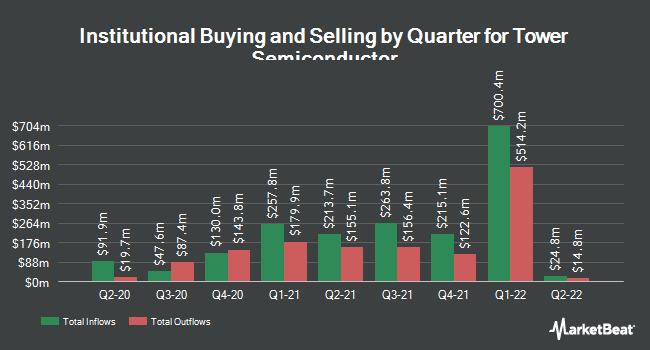Institutional Ownership by Quarter for Tower Semiconductor (NASDAQ:TSEM)