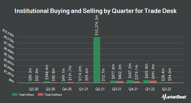 Institutional Ownership by Quarter for Trade Desk (NASDAQ:TTD)