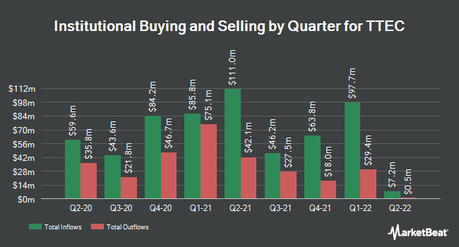 Institutional ownership quarterly for TTEC (NASDAQ: TTEC)