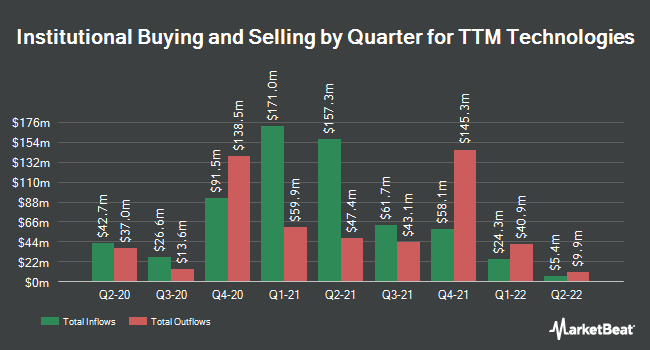 Institutional Ownership by Quarter for TTM Technologies (NASDAQ:TTMI)