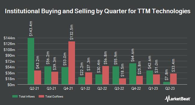 TTM Technologies, Inc  (NASDAQ:TTMI) Stock Holdings Lowered