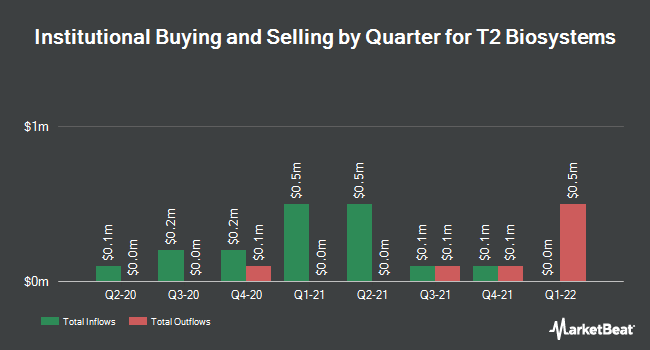 Institutional Ownership by Quarter for T2 Biosystems (NASDAQ:TTOO)
