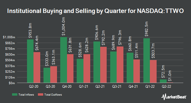 Institutional Ownership by Quarter for Take Two Interactive Software (NASDAQ:TTWO)