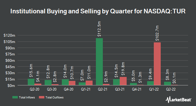 Institutional Ownership by Quarter for iShares MSCI Turkey ETF (NASDAQ:TUR)
