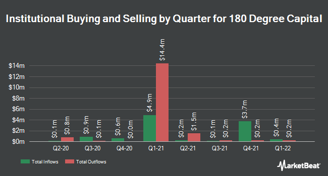 Institutional Ownership by Quarter for 180 Degree Capital (NASDAQ:TURN)