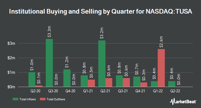 Institutional Ownership by Quarter for First Trust Total US Market AlphaDEX ETF (NASDAQ:TUSA)