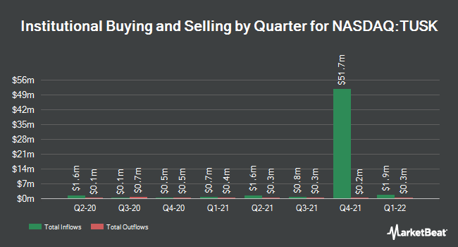 Institutional Ownership by Quarter for Mammoth Energy Services (NASDAQ:TUSK)