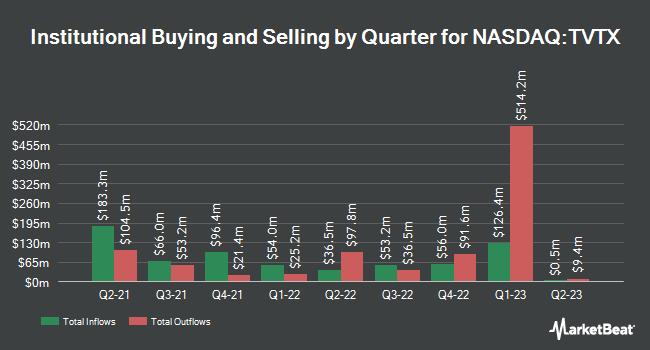 Institutional Ownership by Quarter for Travere Therapeutics (NASDAQ:TVTX)